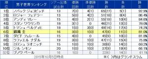 tennis rank201510